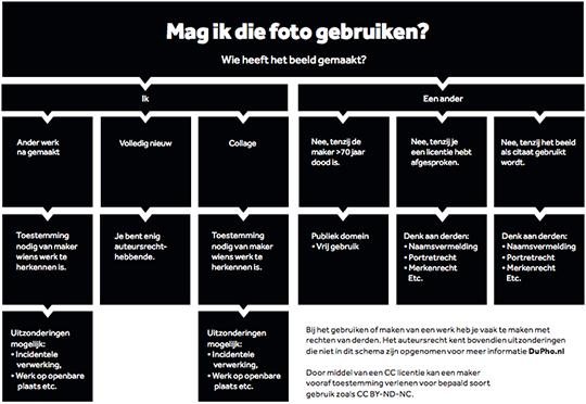 Informatie over auteursrechten Fotografie